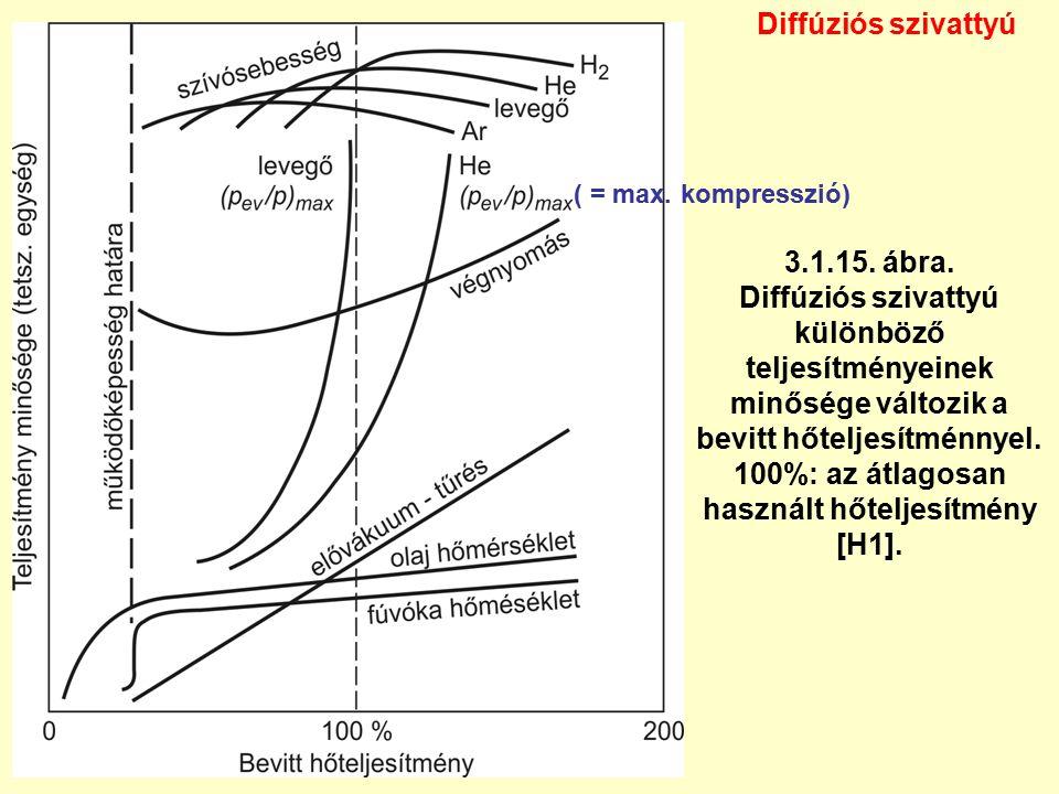 Diffúziós szivattyú 3.1.15. ábra. Diffúziós szivattyú különböző teljesítményeinek minősége változik a bevitt hőteljesítménnyel. 100%: az átlagosan has