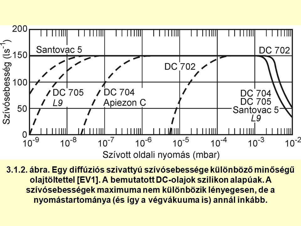 3.1.2. ábra. Egy diffúziós szivattyú szívósebessége különböző minőségű olajtöltettel [EV1]. A bemutatott DC-olajok szilikon alapúak. A szívósebességek