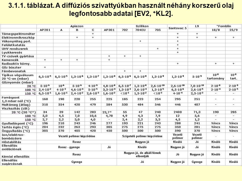 3.1.1. táblázat. A diffúziós szivattyúkban használt néhány korszerű olaj legfontosabb adatai [EV2, + KL2].