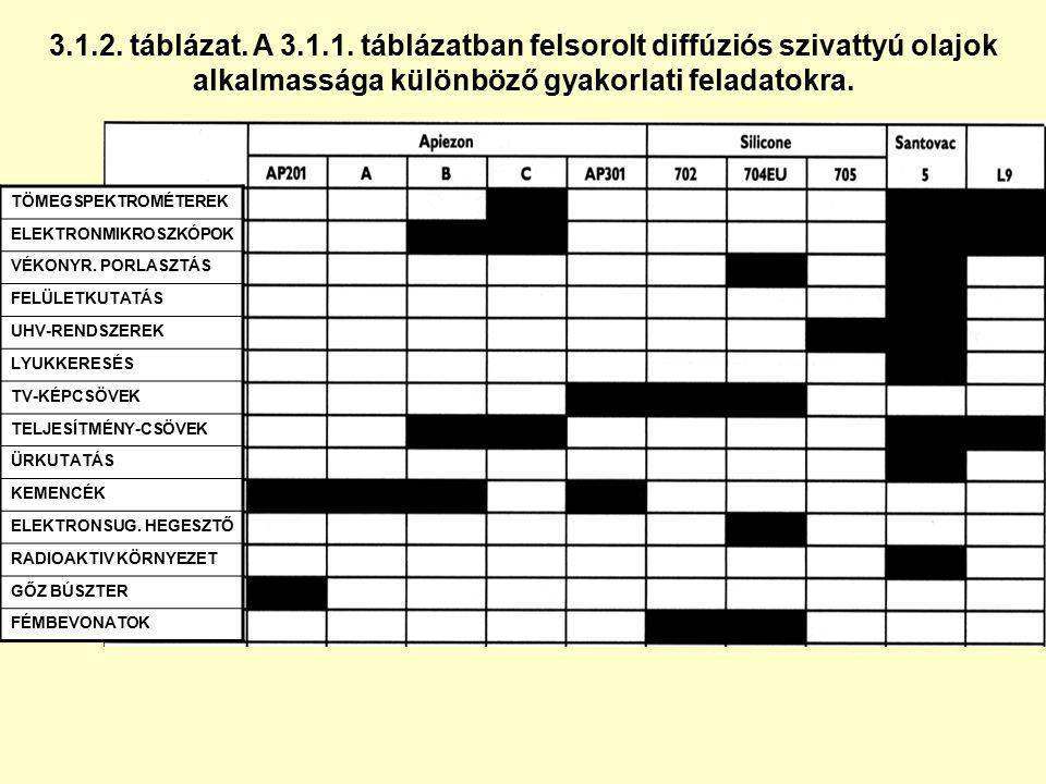 3.1.2. táblázat. A 3.1.1. táblázatban felsorolt diffúziós szivattyú olajok alkalmassága különböző gyakorlati feladatokra. TÖMEGSPEKTROMÉTEREK ELEKTRON