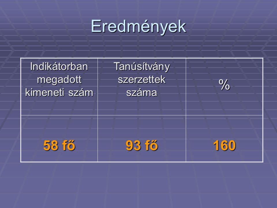 Eredmények Indikátorban megadott kimeneti szám Tanúsítvány szerzettek száma % 58 fő 93 fő 160