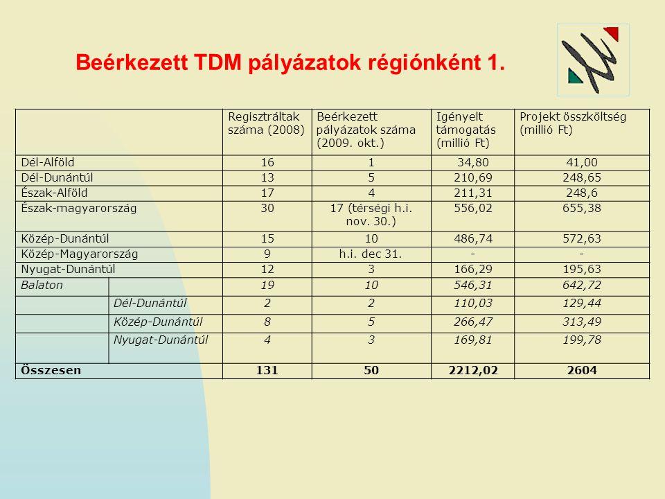 Beérkezett TDM pályázatok régiónként 1. Regisztráltak száma (2008) Beérkezett pályázatok száma (2009. okt.) Igényelt támogatás (millió Ft) Projekt öss
