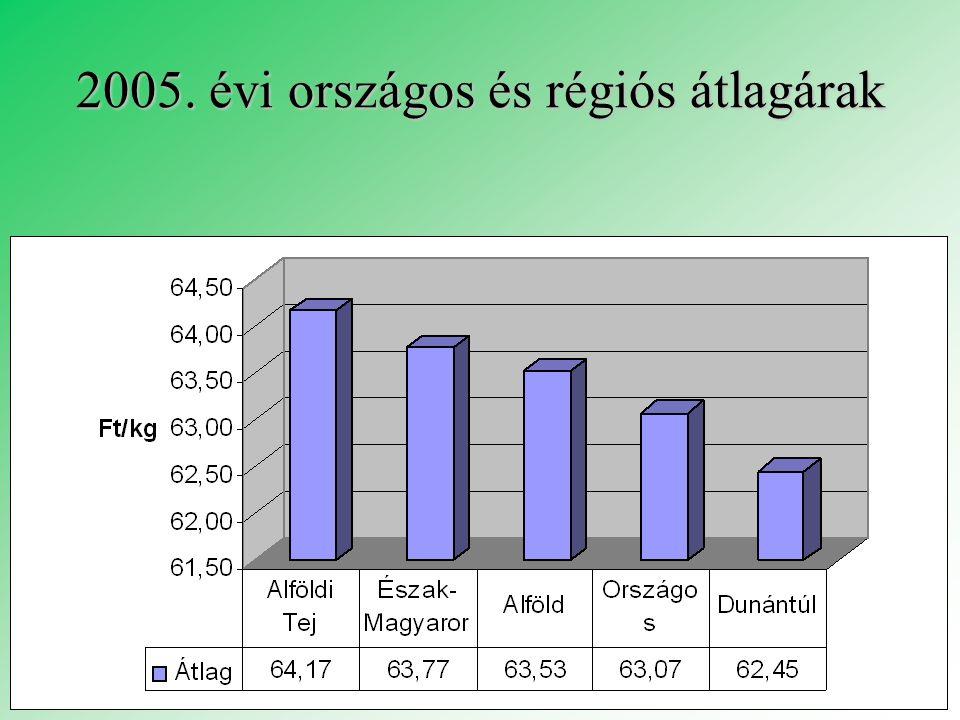 2005. évi országos és régiós átlagárak