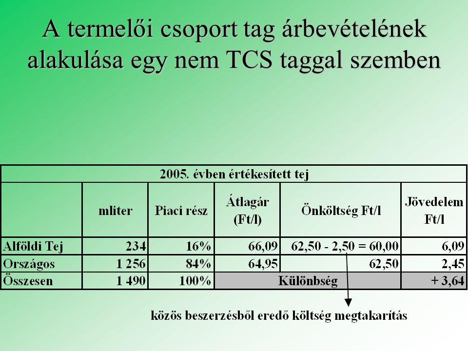 A termelői csoport tag árbevételének alakulása egy nem TCS taggal szemben