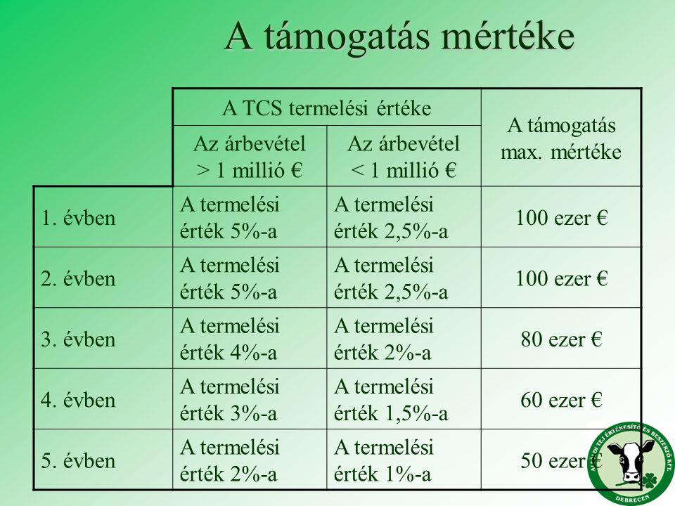 A támogatás mértéke A TCS termelési értéke A támogatás max. mértéke Az árbevétel > 1 millió € Az árbevétel < 1 millió € 1. évben A termelési érték 5%-