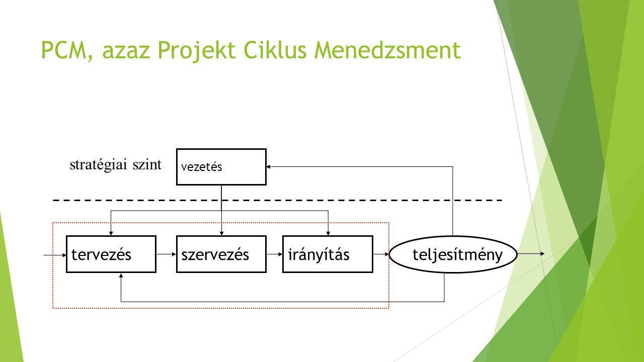 PCM, azaz Projekt Ciklus Menedzsment vezetés tervezésszervezésirányítás stratégiai szint teljesítmény