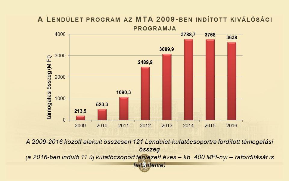 A L ENDÜLET PROGRAM AZ MTA 2009- BEN INDÍTOTT KIVÁLÓSÁGI PROGRAMJA A 2009-2016 között alakult összesen 121 Lendület-kutatócsoportra fordított támogatási összeg (a 2016-ben induló 11 új kutatócsoport tervezett éves – kb.