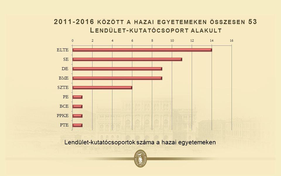 2011-2016 KÖZÖTT A HAZAI EGYETEMEKEN ÖSSZESEN 53 L ENDÜLET - KUTATÓCSOPORT ALAKULT Lendület-kutatócsoportok száma a hazai egyetemeken