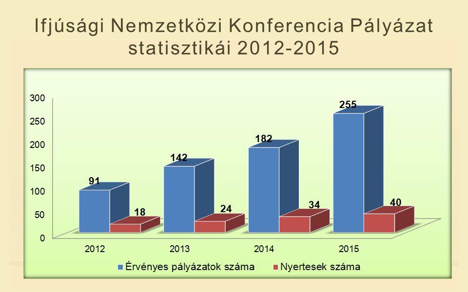 Ifjúsági Nemzetközi Konferencia Pályázat statisztikái 2012-2015