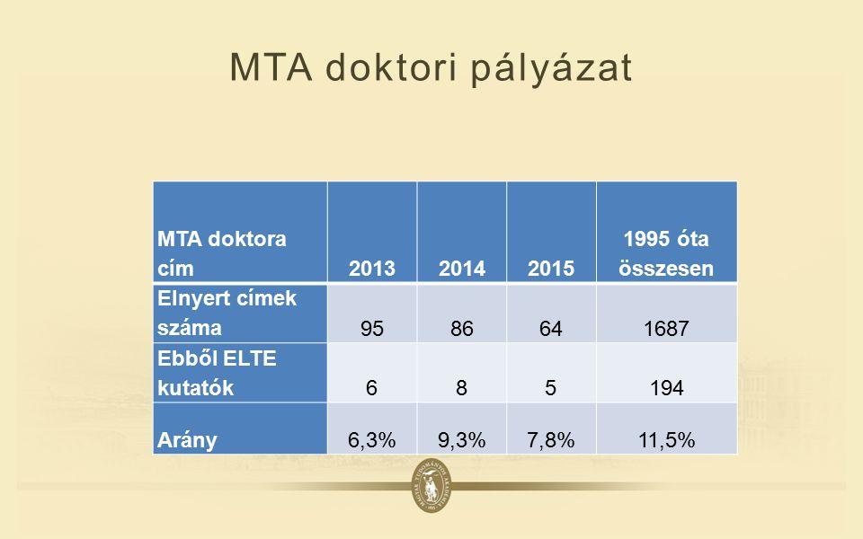 MTA doktori pályázat MTA doktora cím201320142015 1995 óta összesen Elnyert címek száma9586641687 Ebből ELTE kutatók685194 Arány6,3%9,3%7,8%11,5%