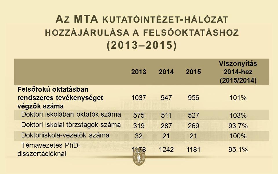 A Z MTA KUTATÓINTÉZET - HÁLÓZAT HOZZÁJÁRULÁSA A FELSŐOKTATÁSHOZ (2013–2015) 201320142015 Viszonyítás 2014-hez (2015/2014) Felsőfokú oktatásban rendszeres tevékenységet végzők száma 1037947956101% Doktori iskolában oktatók száma 575511527103% Doktori iskolai törzstagok száma 31928726993,7% Doktoriiskola-vezetők száma 3221 100% Témavezetés PhD- disszertációknál 11781242118195,1%