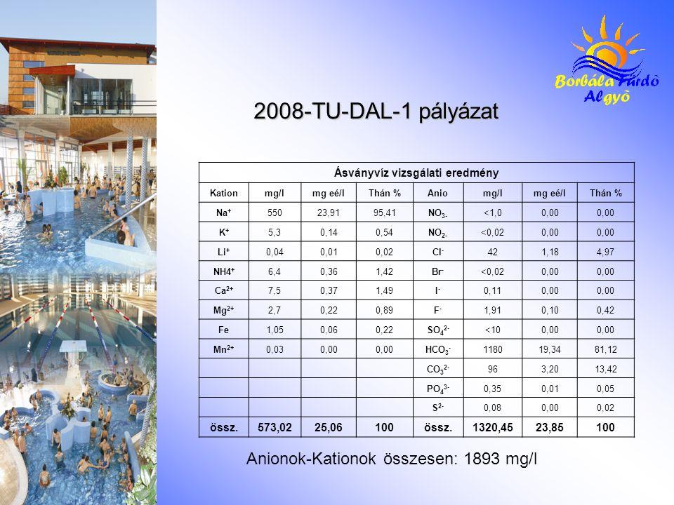 Ásványvíz vizsgálati eredmény Kationmg/lmg eé/lThán %Aniomg/lmg eé/lThán % Na + 55023,9195,41NO 3- <1,00,00 K+K+ 5,30,140,54NO 2- <0,020,00 Li + 0,040
