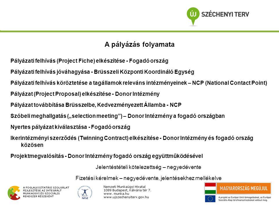 """Pályázati felhívás (Project Fiche) elkészítése - Fogadó ország Pályázati felhívás jóváhagyása - Brüsszeli Központi Koordináló Egység Pályázati felhívás köröztetése a tagállamok releváns intézményeinek – NCP (National Contact Point) Pályázat (Project Proposal) elkészítése - Donor Intézmény Pályázat továbbítása Brüsszelbe, Kedvezményezett Államba - NCP Szóbeli meghallgatás (""""selection meeting ) – Donor Intézmény a fogadó országban Nyertes pályázat kiválasztása - Fogadó ország Ikerintézményi szerződés (Twinning Contract) elkészítése - Donor Intézmény és fogadó ország közösen Projektmegvalósítás - Donor Intézmény fogadó ország együttműködésével Jelentéstételi kötelezettség – negyedévente Fizetési kérelmek – negyedévente, jelentésekhez mellékelve A pályázás folyamata"""