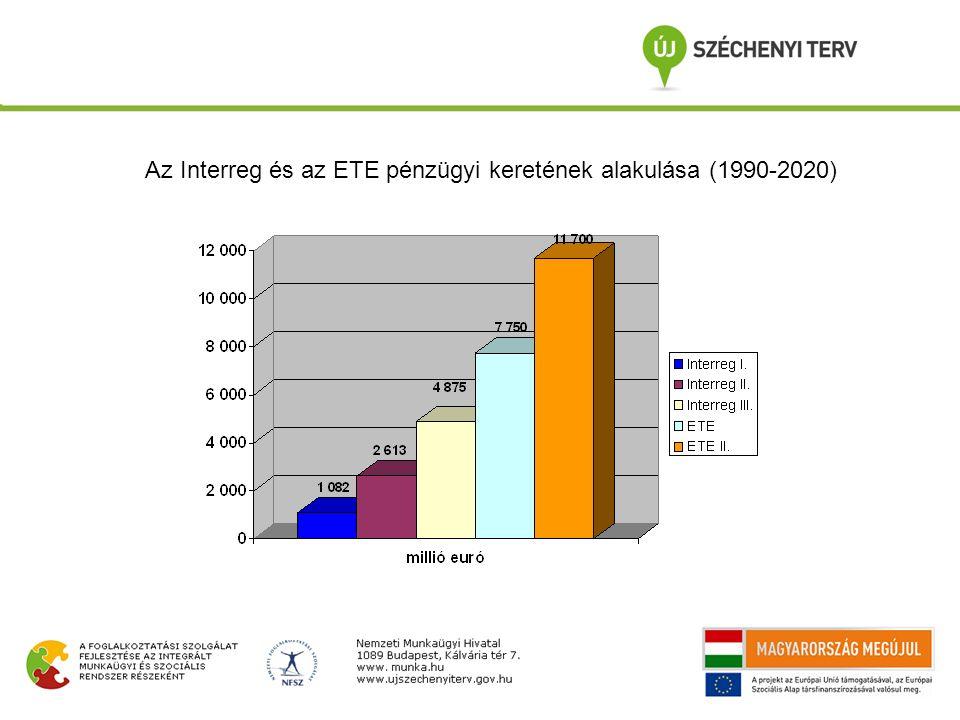 Az Interreg és az ETE pénzügyi keretének alakulása (1990-2020)