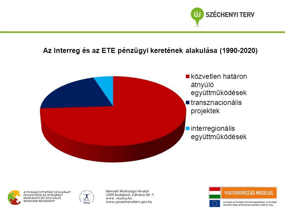 Magyarországot az elmúlt programozási ciklusban négy ETE CBC-program (osztrák-magyar, szlovén-magyar, magyar-szlovák és magyar-román), két előcsatlakozási (Instrument for Pre-Accession Assistance: IPA) (magyar-horvát, magyar-szerb) egy szomszédsági program (European Neighbourhood and Partnership Instrument: ENPI) (a magyar-szlovák-román-ukrán) érintette.