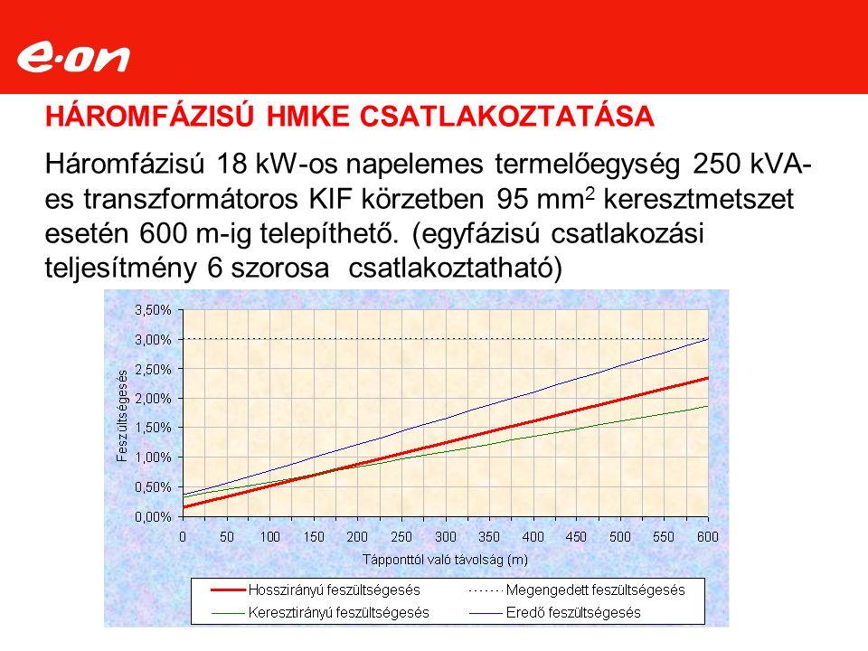 HÁROMFÁZISÚ HMKE CSATLAKOZTATÁSA Háromfázisú 18 kW-os napelemes termelőegység 250 kVA- es transzformátoros KIF körzetben 95 mm 2 keresztmetszet esetén 600 m-ig telepíthető.