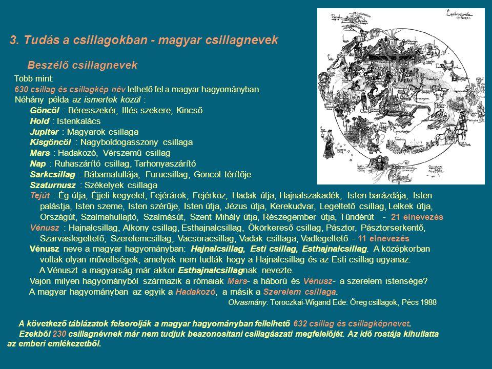 3. Tudás a csillagokban - magyar csillagnevek Beszélő csillagnevek Több mint: 630 csillag és csillagkép név lelhető fel a magyar hagyományban. Néhány