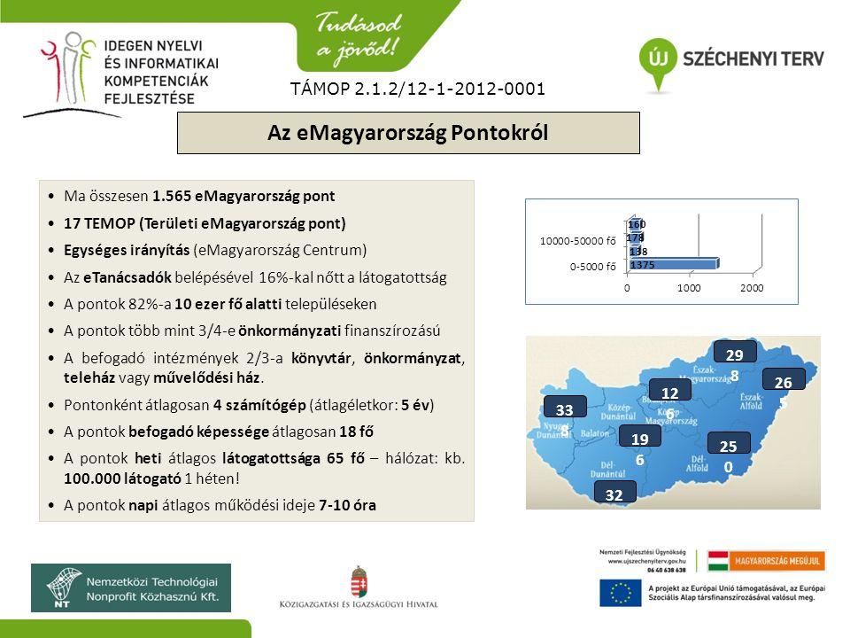 Az eMagyarország Pontokról Ma összesen 1.565 eMagyarország pont 17 TEMOP (Területi eMagyarország pont) Egységes irányítás (eMagyarország Centrum) Az e