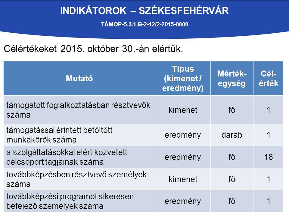 INDIKÁTOROK – SZÉKESFEHÉRVÁR TÁMOP-5.3.1.B-2-12/2-2015-0009 Mutató Típus (kimenet / eredmény) Mérték- egység Cél- érték támogatott foglalkoztatásban résztvevők száma kimenetfő1 támogatással érintett betöltött munkakörök száma eredménydarab1 a szolgáltatásokkal elért közvetett célcsoport tagjainak száma eredményfő18 továbbképzésben résztvevő személyek száma kimenetfő1 továbbképzési programot sikeresen befejező személyek száma eredményfő1 Célértékeket 2015.