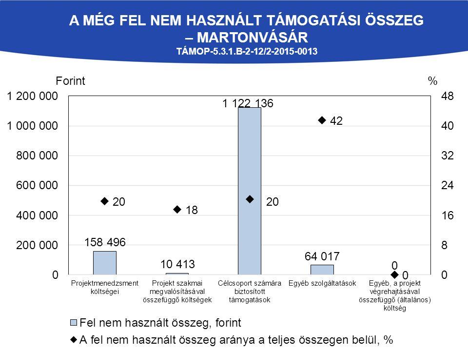 A MÉG FEL NEM HASZNÁLT TÁMOGATÁSI ÖSSZEG – MARTONVÁSÁR TÁMOP-5.3.1.B-2-12/2-2015-0013