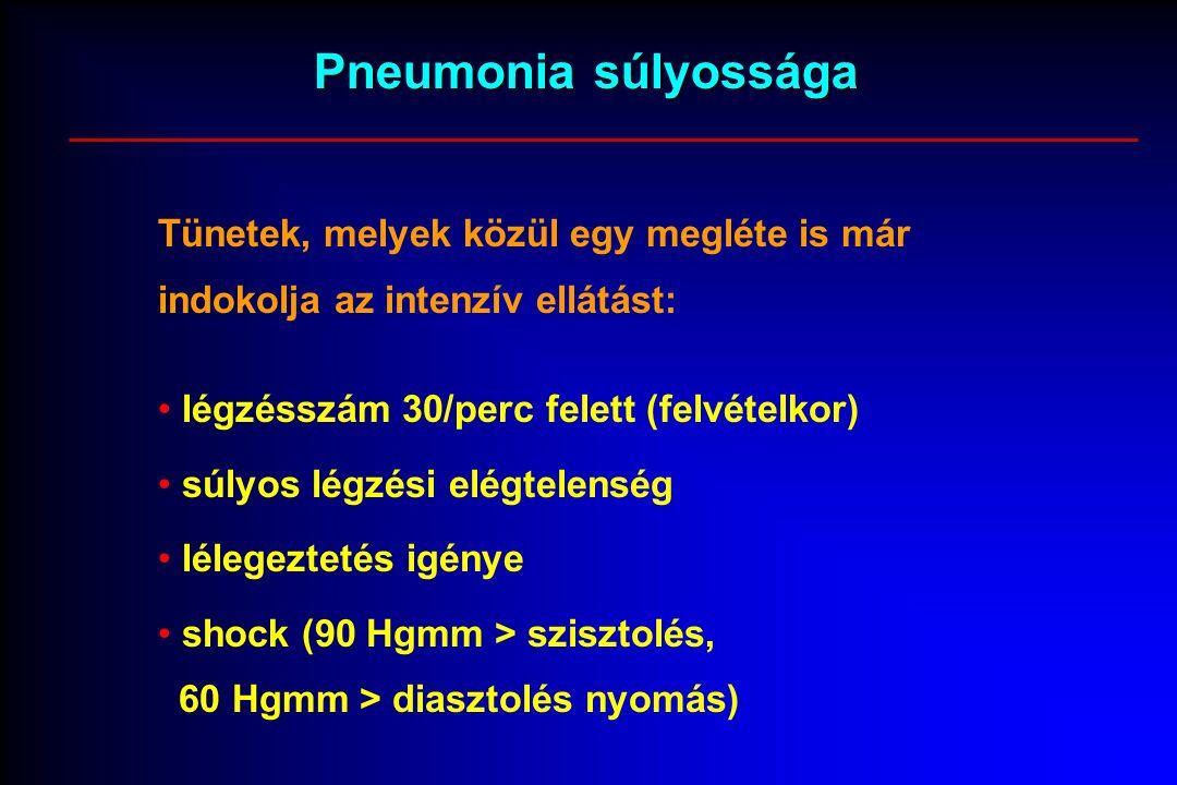 Pneumonia súlyossága Tünetek, melyek közül egy megléte is már indokolja az intenzív ellátást: légzésszám 30/perc felett (felvételkor) súlyos légzési elégtelenség lélegeztetés igénye shock (90 Hgmm > szisztolés, 60 Hgmm > diasztolés nyomás)