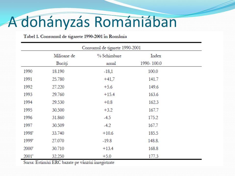 A dohányzás Romániában