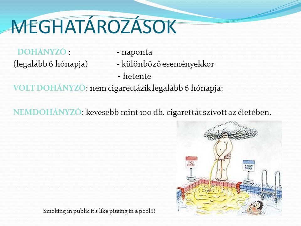 MEGHATÁROZÁSOK DOHÁNYZÓ : - naponta (legalább 6 hónapja) - különböző eseményekkor - hetente VOLT DOHÁNYZÓ: nem cigarettázik legalább 6 hónapja; NEMDOHÁNYZÓ: kevesebb mint 100 db.