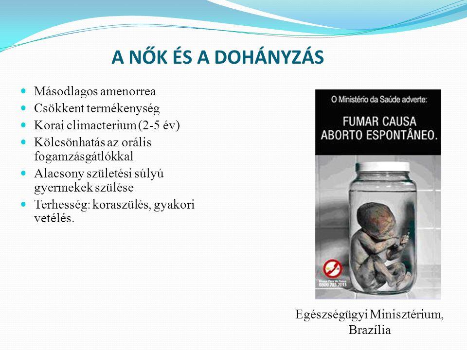 A NŐK ÉS A DOHÁNYZÁS Másodlagos amenorrea Csökkent termékenység Korai climacterium (2-5 év) Kölcsönhatás az orális fogamzásgátlókkal Alacsony születési súlyú gyermekek szülése Terhesség: koraszülés, gyakori vetélés.