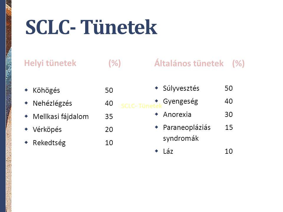SCLC- Tünetek Helyi tünetek (%)  Köhögés 50  Nehézlégzés 40  Mellkasi fájdalom 35  Vérköpés 20  Rekedtség 10 Általános tünetek (%)  Súlyvesztés 50  Gyengeség 40  Anorexia 30  Paraneopláziás 15 syndromák  Láz 10