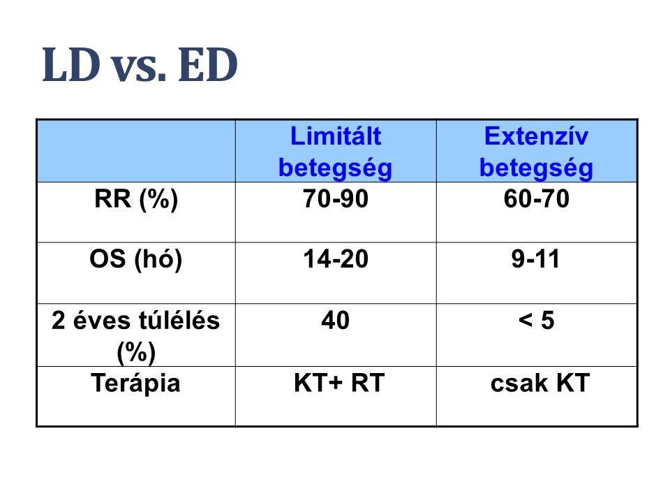 LD vs. ED Limitált betegség Extenzív betegség RR (%)70-9060-70 OS (hó)14-209-11 2 éves túlélés (%) 40< 5 Terápia KT+ RT csak KT NCCN Practice Guidelin