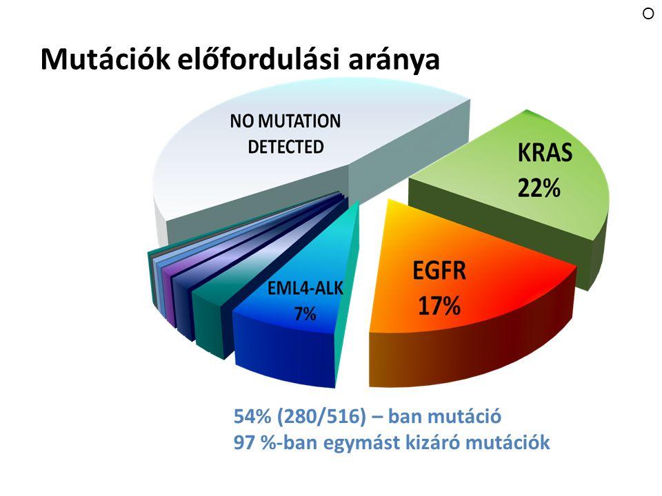 Mutációk előfordulási aránya 54% (280/516) – ban mutáció 97 %-ban egymást kizáró mutációk O