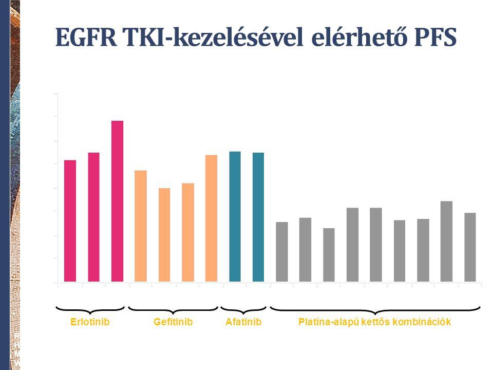 Medián PFS (hónapok) Erlotinib OPTIMALEURTAC Platina-alapú kettős kombinációk 13,7 9,59,5 8,08,0 8,48,4 10,8 10,4 5,15,1 6,36,36,36,3 5,35,3 4,64,6 5,45,4 Gefitinib IPASSFirst- SIGNAL WJTOG 3405 NEJSG 002 EGFR TKI-kezelésével elérhető PFS LUX- LUNG 3 Afatinib 6,96,9 11,1 OPTIMALEURTACIPASSFirst- SIGNAL WJTOG 3405 NEJSG 002 LUX- LUNG 3 LUX- LUNG 6 5,65,6 11,0 Rosell, et al.