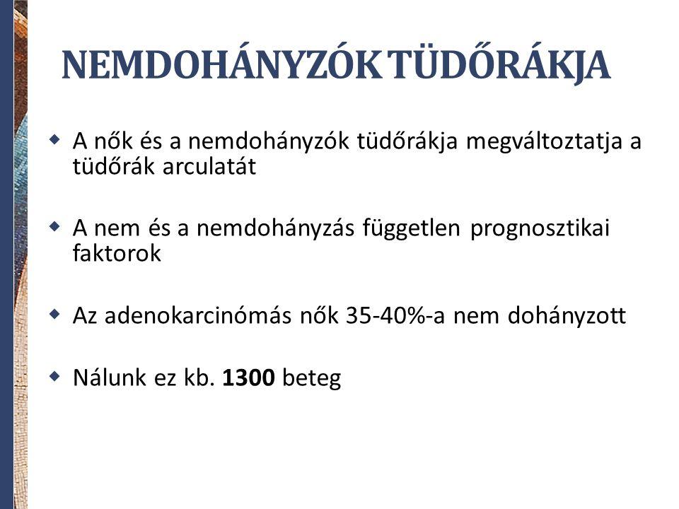 Szövettani típus előfordulása az NSCLC-ben Adenocarcinoma Large Cell Squamous Adenocarcinoma; 52% Laphámrák; 37% NSCLC, NOS; 9% Nagysejtes cc.; 2%