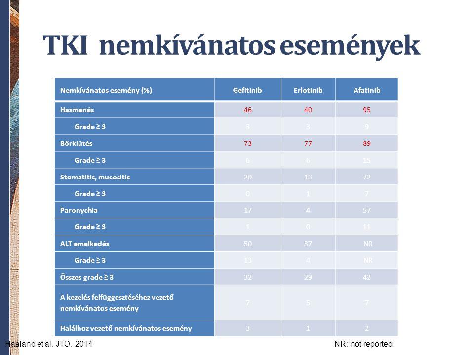 TKI nemkívánatos események Nemkívánatos esemény (%)GefitinibErlotinibAfatinib Hasmenés46404095 Grade ≥ 3339 Bőrkiütés737789 Grade ≥ 36615 Stomatitis,