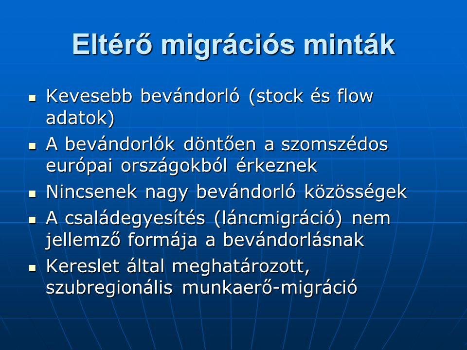 Eltérő migrációs minták Kevesebb bevándorló (stock és flow adatok) Kevesebb bevándorló (stock és flow adatok) A bevándorlók döntően a szomszédos európai országokból érkeznek A bevándorlók döntően a szomszédos európai országokból érkeznek Nincsenek nagy bevándorló közösségek Nincsenek nagy bevándorló közösségek A családegyesítés (láncmigráció) nem jellemző formája a bevándorlásnak A családegyesítés (láncmigráció) nem jellemző formája a bevándorlásnak Kereslet által meghatározott, szubregionális munkaerő-migráció Kereslet által meghatározott, szubregionális munkaerő-migráció