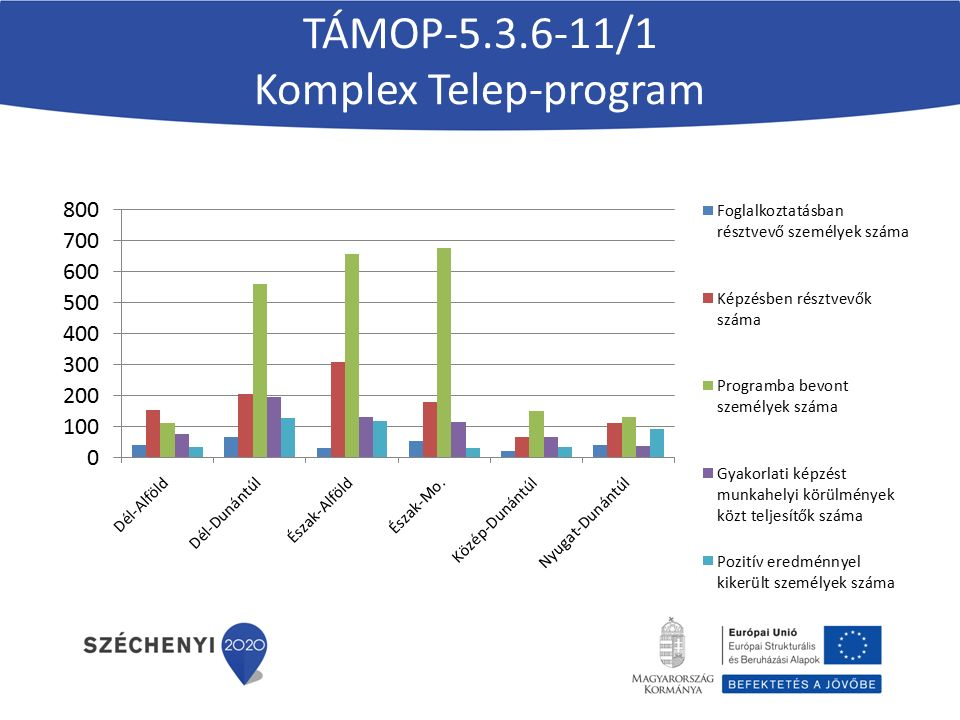 TÁMOP-5.3.6-11/1 Komplex Telep-program