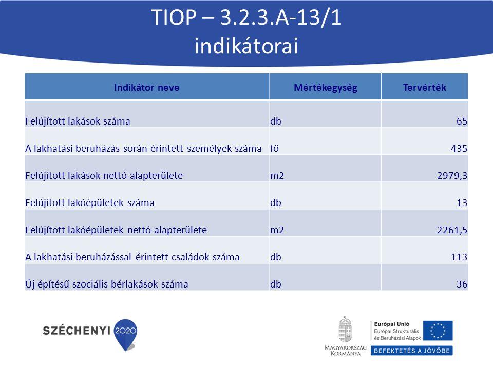 TIOP – 3.2.3.A-13/1 indikátorai Indikátor neveMértékegységTervérték Felújított lakások számadb65 A lakhatási beruházás során érintett személyek számaf