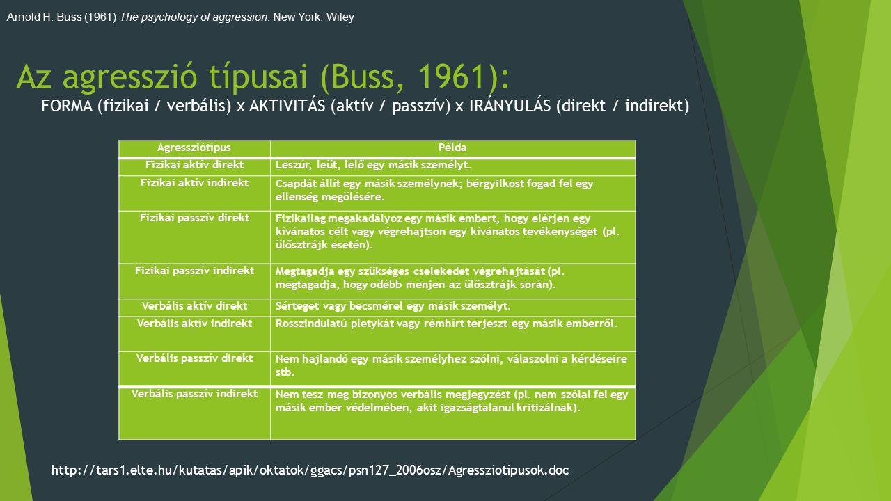 Az agresszió típusai (Buss, 1961): FORMA (fizikai / verbális) x AKTIVITÁS (aktív / passzív) x IRÁNYULÁS (direkt / indirekt) AgressziótípusPélda Fizikai aktív direktLeszúr, leüt, lelő egy másik személyt.