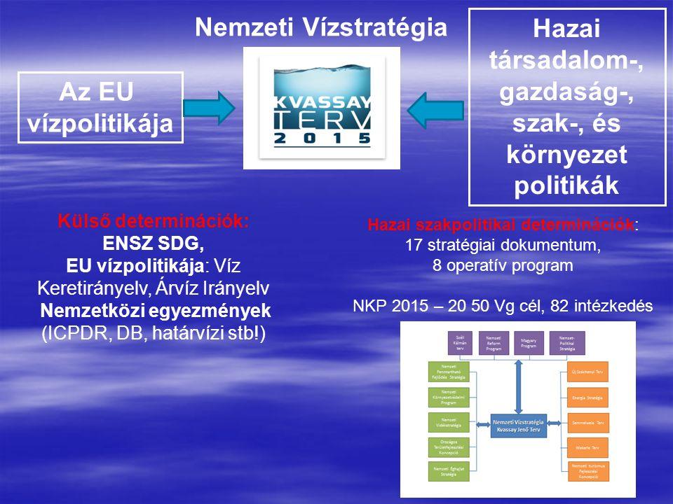 Az EU vízpolitikája Hazai társadalom-, gazdaság-, szak-, és környezet politikák Külső determinációk: ENSZ SDG, EU vízpolitikája: Víz Keretirányelv, Árvíz Irányelv Nemzetközi egyezmények (ICPDR, DB, határvízi stb!) Hazai szakpolitikai determinációk: 17 stratégiai dokumentum, 8 operatív program NKP 2015 – 20 50 Vg cél, 82 intézkedés Nemzeti Vízstratégia