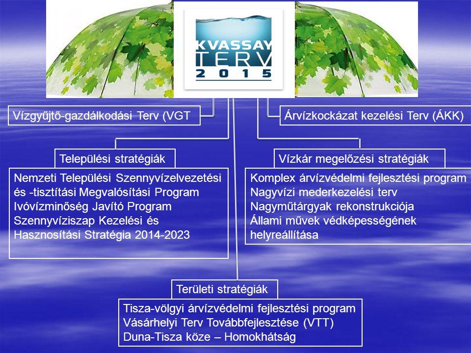 Tisza-völgyi árvízvédelmi fejlesztési program Vásárhelyi Terv Továbbfejlesztése (VTT) Duna-Tisza köze – Homokhátság Vízgyűjtő-gazdálkodási Terv (VGTÁrvízkockázat kezelési Terv (ÁKK) Nemzeti Települési Szennyvízelvezetési és -tisztítási Megvalósítási Program Ivóvízminőség Javító Program Szennyvíziszap Kezelési és Hasznosítási Stratégia 2014-2023 Települési stratégiák Komplex árvízvédelmi fejlesztési program Nagyvízi mederkezelési terv Nagyműtárgyak rekonstrukciója Állami művek védképességének helyreállítása Vízkár megelőzési stratégiák Területi stratégiák