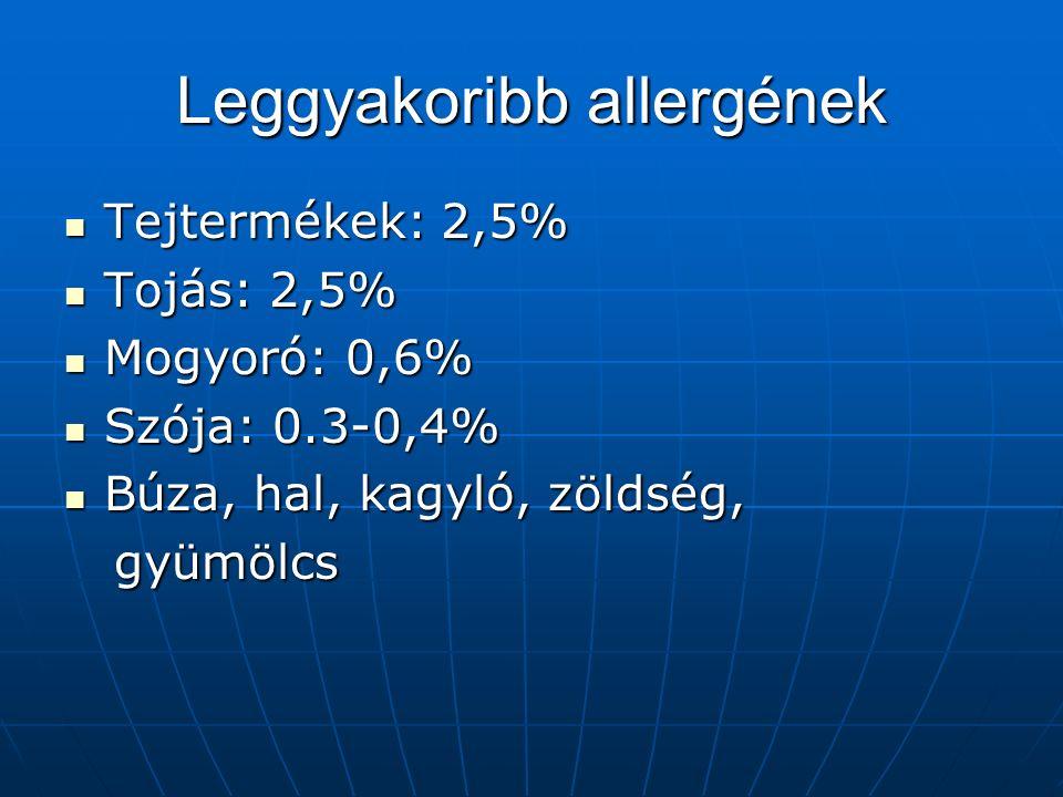 Leggyakoribb allergének Tejtermékek: 2,5% Tejtermékek: 2,5% Tojás: 2,5% Tojás: 2,5% Mogyoró: 0,6% Mogyoró: 0,6% Szója: 0.3-0,4% Szója: 0.3-0,4% Búza, hal, kagyló, zöldség, Búza, hal, kagyló, zöldség, gyümölcs gyümölcs