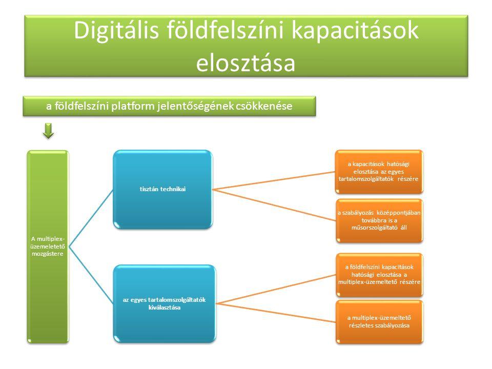 Digitális földfelszíni kapacitások elosztása A multiplex- üzemeletető mozgástere tisztán technikai a kapacitások hatósági elosztása az egyes tartalomszolgáltatók részére a szabályozás középpontjában továbbra is a műsorszolgáltató áll az egyes tartalomszolgáltatók kiválasztása a földfelszíni kapacitások hatósági elosztása a multiplex-üzemeltető részére a multiplex-üzemeltető részletes szabályozása a földfelszíni platform jelentőségének csökkenése