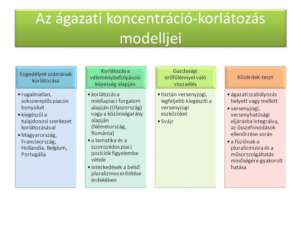 Az ágazati koncentráció-korlátozás modelljei Engedélyek számának korlátozása rugalmatlan, sokszereplős piacon bonyolult kiegészül a tulajdonosi szerkezet korlátozásával Magyarország, Franciaország, Hollandia, Belgium, Portugália Korlátozás a véleménybefolyásoló képesség alapján korlátozás a médiapiaci forgalom alapján (Olaszország) vagy a közönségarány alapján (Németország, Románia) a tematika és a szomszédos piaci pozíciók figyelembe vétele intézkedések a belső pluralizmus erősítése érdekében Gazdasági erőfölénnyel való visszaélés tisztán versenyjogi, legfeljebb kiegészíti a versenyjogi eszközöket Svájc Közérdek-teszt ágazati szabályozás helyett vagy mellett versenyjogi, versenyhatósági eljárásba integrálva, az összefonódások ellenőrzése során a fúziónak a pluralizmusra és a műsorszolgáltatás minőségére gyakorolt hatása