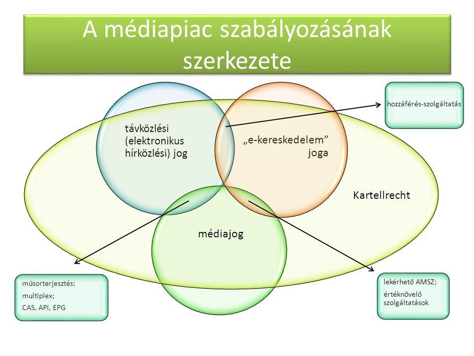 """A médiapiac szabályozásának szerkezete """"e-kereskedelem joga távközlési (elektronikus hírközlési) jog lekérhető AMSZ; értéknövelő szolgáltatások médiajog műsorterjesztés; multiplex; CAS, API, EPG hozzáférés-szolgáltatás Kartellrecht"""