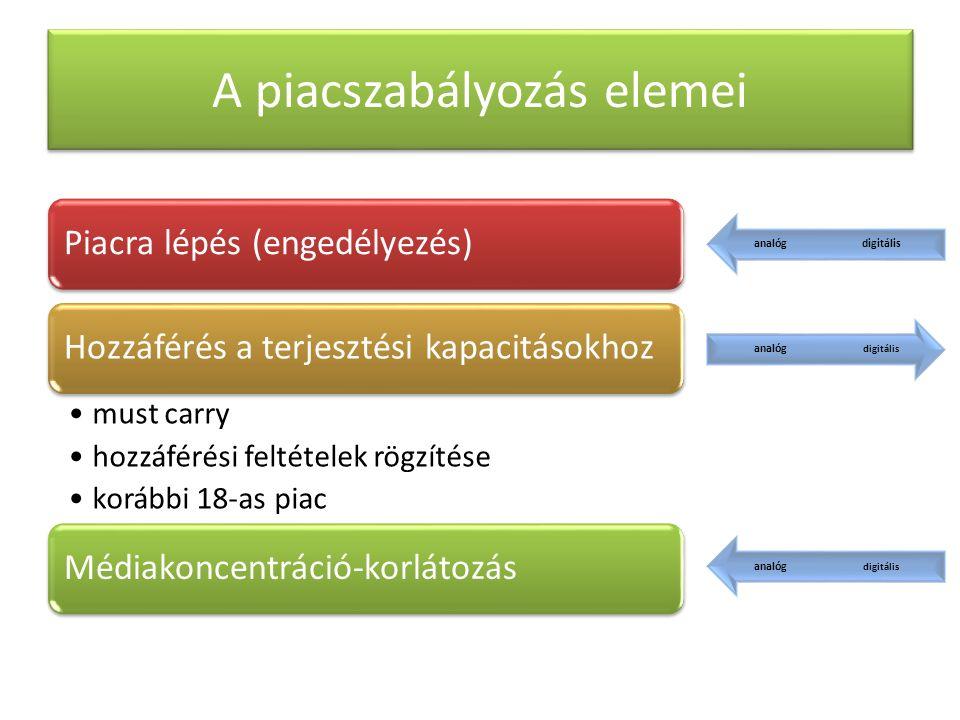 A piacszabályozás elemei Piacra lépés (engedélyezés)Hozzáférés a terjesztési kapacitásokhoz must carry hozzáférési feltételek rögzítése korábbi 18-as