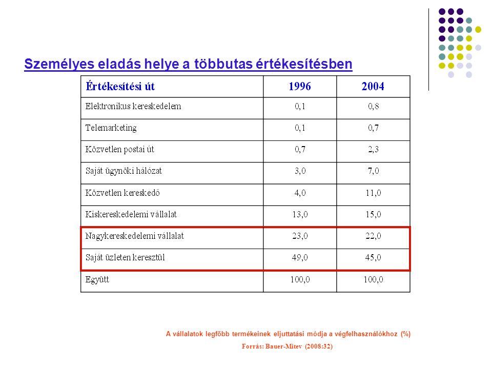 Személyes eladás helye a többutas értékesítésben A vállalatok legfőbb termékeinek eljuttatási módja a végfelhasználókhoz (%) Forrás: Bauer-Mitev (2008:32)