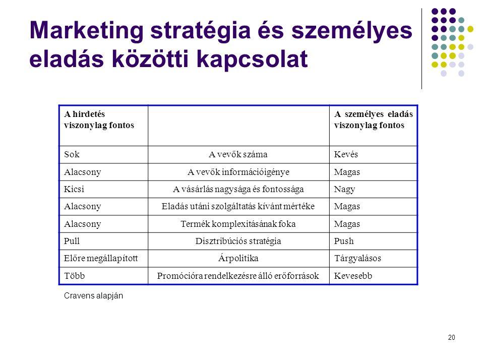 20 Marketing stratégia és személyes eladás közötti kapcsolat A hirdetés viszonylag fontos A személyes eladás viszonylag fontos SokA vevők számaKevés AlacsonyA vevők információigényeMagas KicsiA vásárlás nagysága és fontosságaNagy AlacsonyEladás utáni szolgáltatás kívánt mértékeMagas AlacsonyTermék komplexitásának fokaMagas PullDisztribúciós stratégiaPush Előre megállapítottÁrpolitikaTárgyalásos TöbbPromócióra rendelkezésre álló erőforrásokKevesebb Cravens alapján