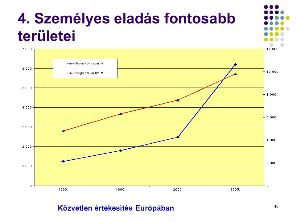 46 4. Személyes eladás fontosabb területei Közvetlen értékesítés Európában