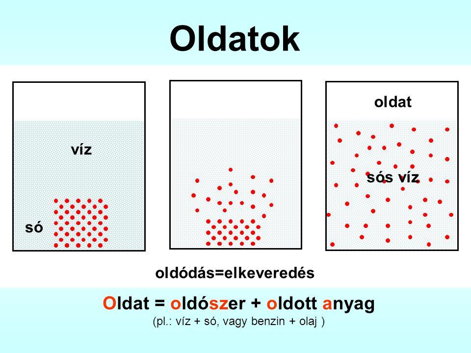 víz só sós víz oldat oldódás=elkeveredés Oldatok Oldat = oldószer + oldott anyag (pl.: víz + só, vagy benzin + olaj )