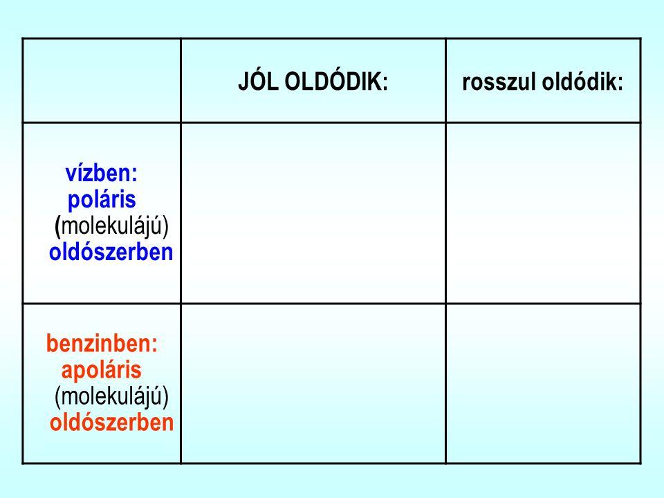 JÓL OLDÓDIK:rosszul oldódik: vízben: poláris ( molekulájú) oldószerben benzinben: apoláris (molekulájú) oldószerben